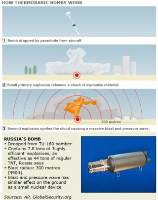 Father of all bombs - the Vacuum bomb