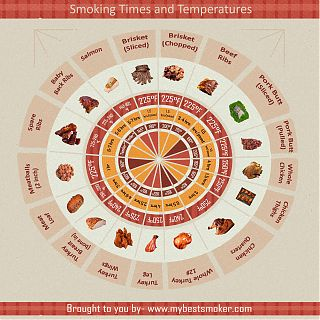 Best smoking times