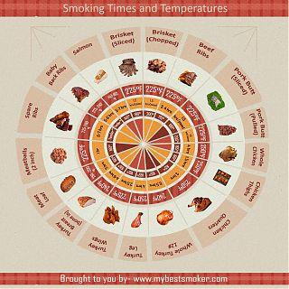 Best smoking times